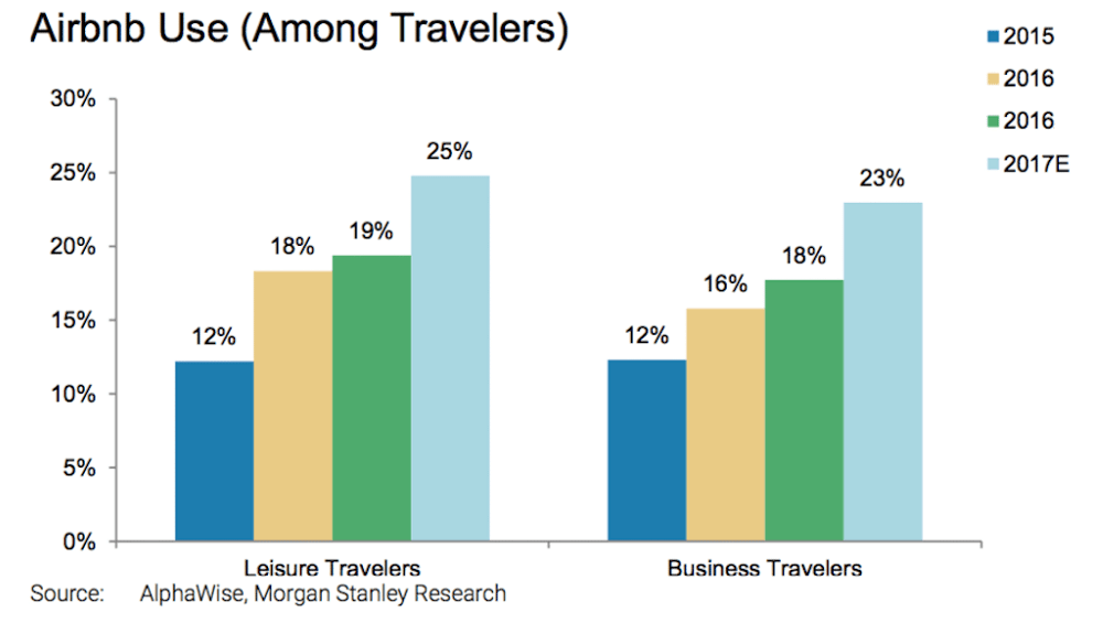 airbnb use among travelers