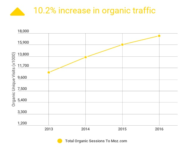 moz organic traffic growth