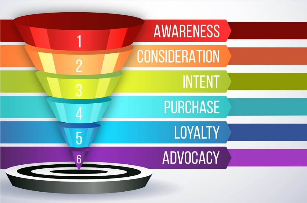 Marketing funnel support