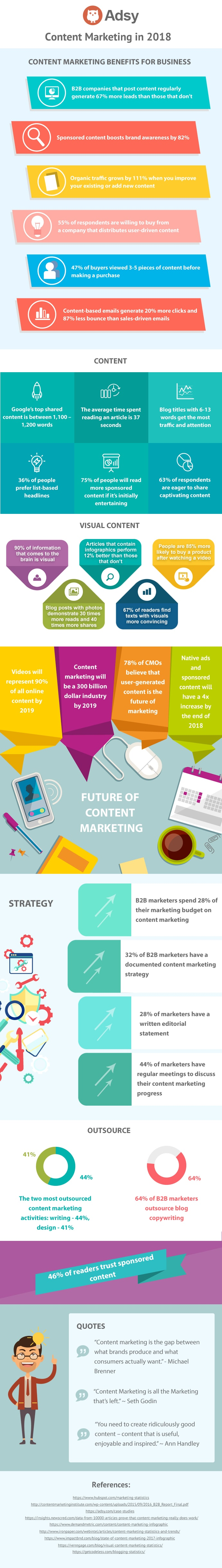 Adsy's Infographic of Content Marketing